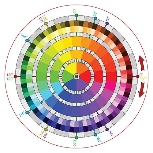 Image of color wheel illustrating the need for design in choosing a composite decking color.