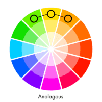 Image showing an analagous color combination on a color wheel